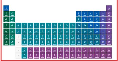 TED-Ed New Interactive Periodic Table With Video Lessons